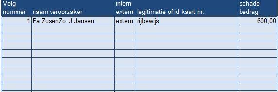 voorbeeld tabblad van het rekenmodel incidenten registratie in excel