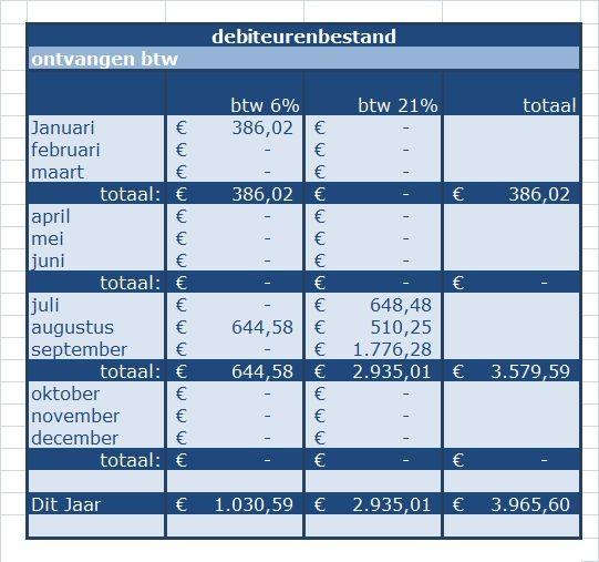 Ms Excel rekenmodel debiteuren-Crediteurenbeheer. tabblad btw overzicht per maand