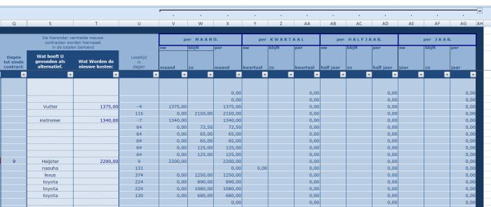 Ms Excel rekenmodel contractenbeheer. overzicht besparingen