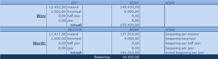 Ms Excel rekenmodel contractenbeheer. overzicht besparingen jaartotalen