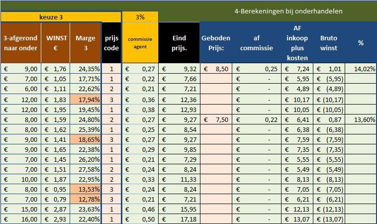 Ms Excel rekenmodel calculaties met wekelijkse prijslijst: artikelbestand-onderhandelen