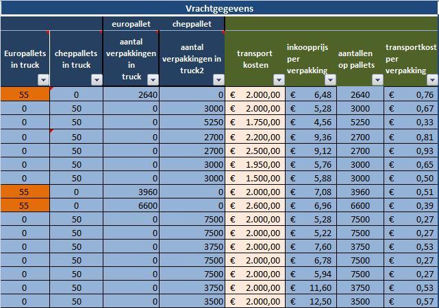 Ms Excel rekenmodel calculaties met wekelijkse prijslijst: artikelbestand-vrachtgegevens