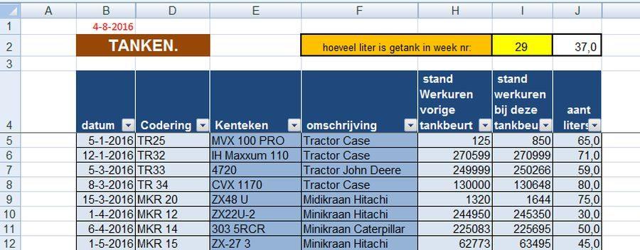 5-lijst tanken machines