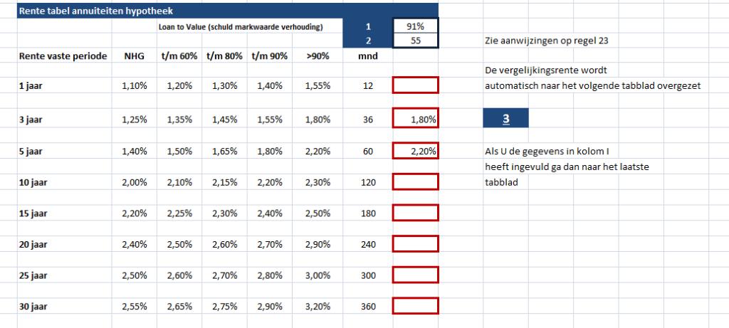 Excel rekenmodel Schuld-marktwaarde verhouding (loan to value) t.b.v. vergelijkingsrente bij boeterente annuïteitenhypotheek