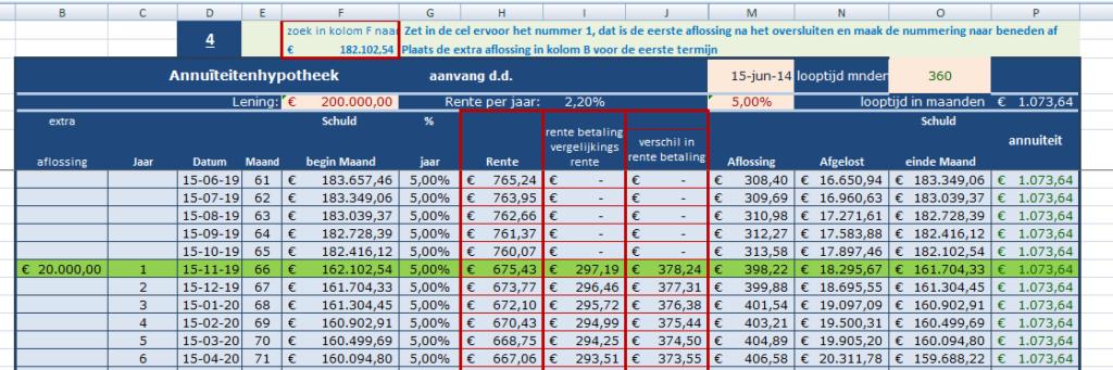Ms Excel rekenmodel boeterente annuïteitenhypotheek met huidige rente, vergelijkingsrente, verschil in rente en contantmaak kolom
